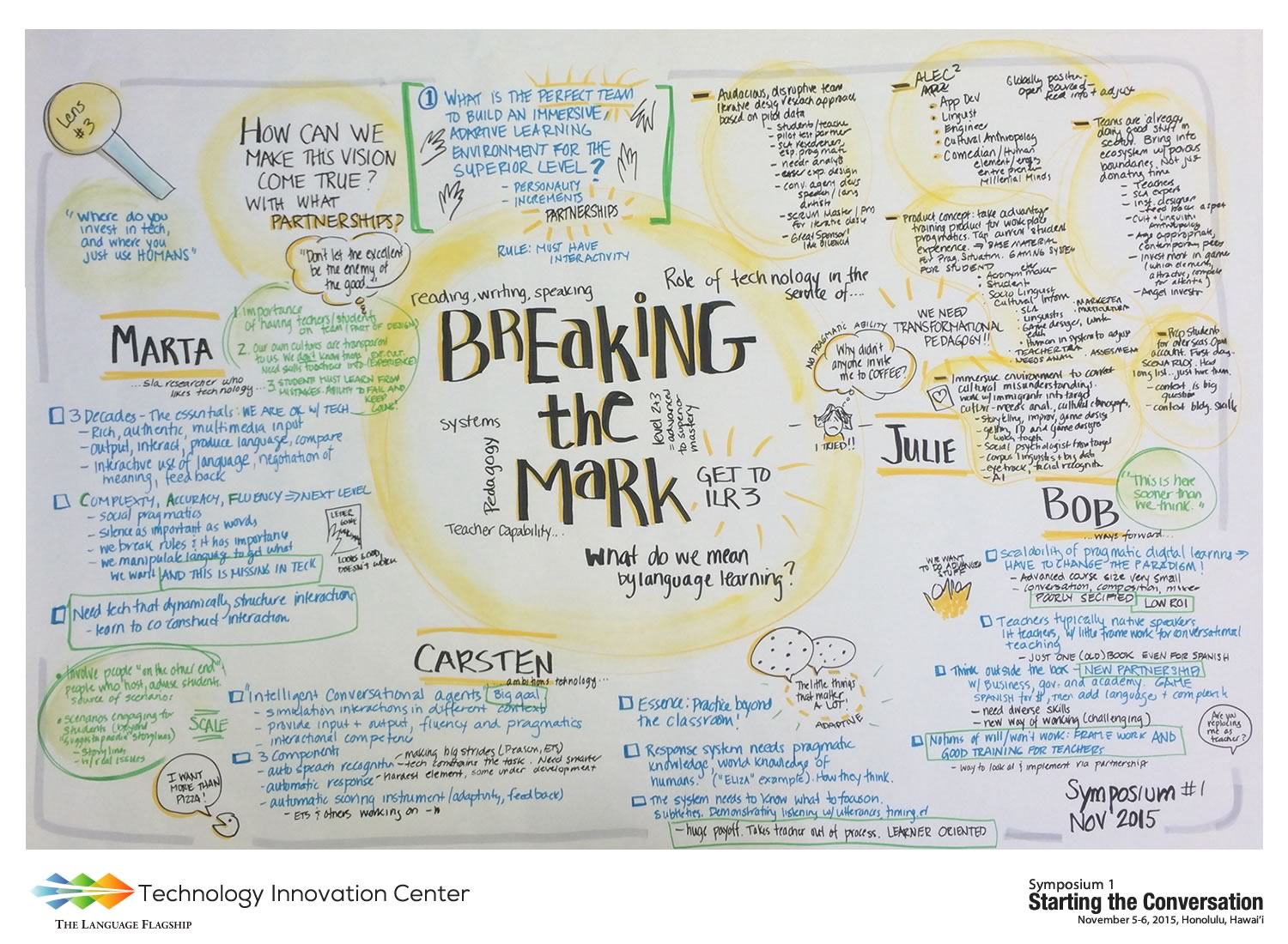 Dr. Sykes Breaking the Mark Symposium Poster