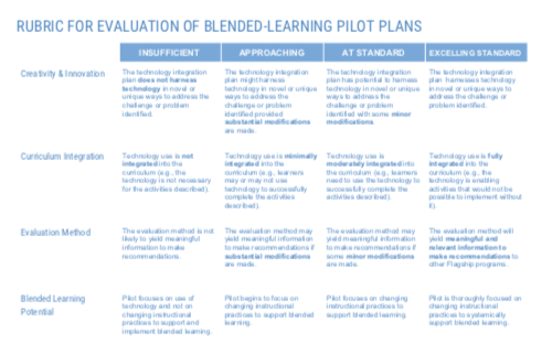 Rubric for Evaluating Blended-Learning Pilot Plans