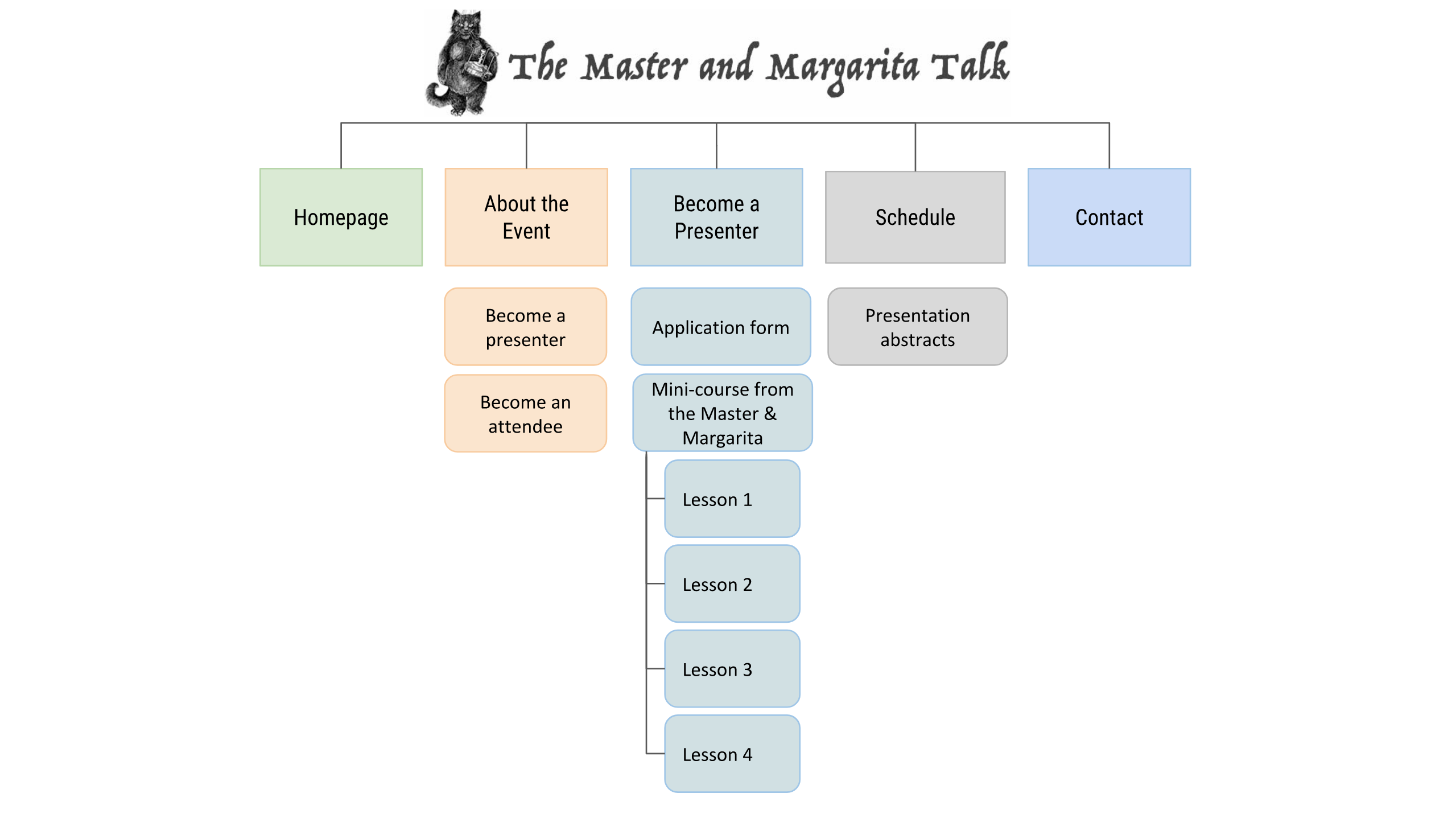 "The Master and Margarita Talk website consists of five main sections. These are ""Homepage"", ""About the Event"", ""Become A Presenter"", ""Schedule"" and ""Contact""."