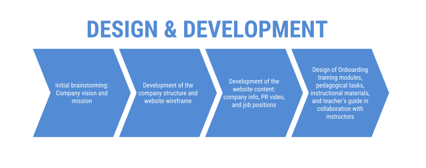 Design and Development of the learning module