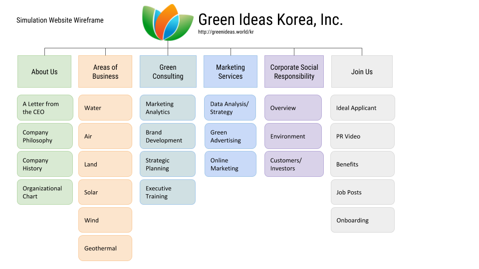 "Wireframe of the website for Green Ideas Korean. Menu includes ""About Us"", ""Areas of Business"", ""Green Consulting"", ""Marketing Services"", ""Corporate Social Responsibility"" and ""Join Us""."