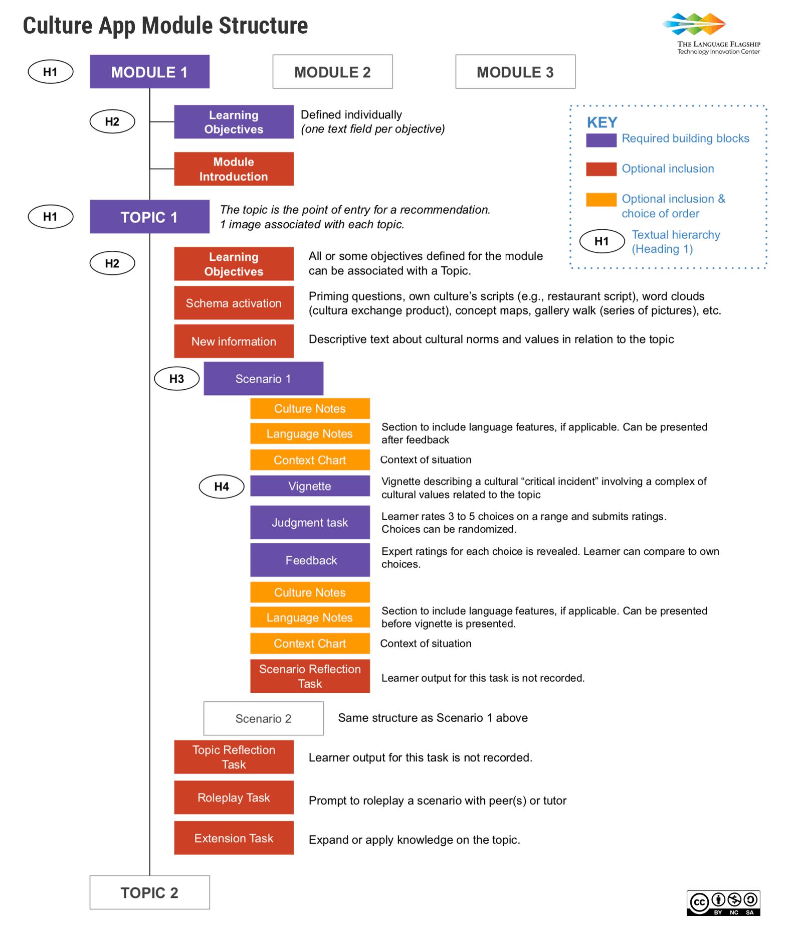 Culture App Module Schematics